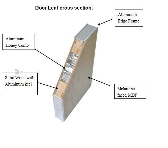 Model of Door Leaf