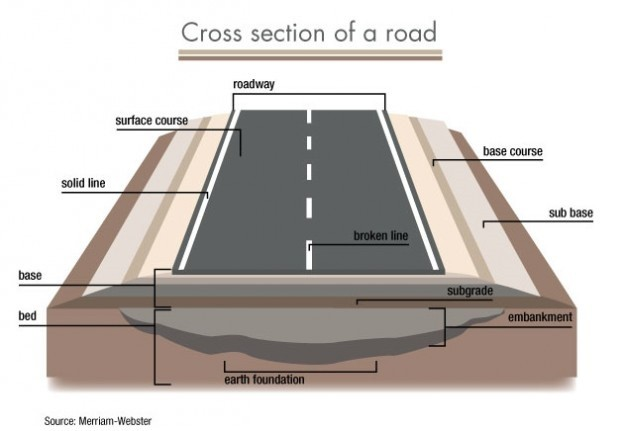 Model Of Cross Section Of National Highway
